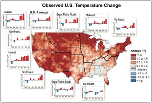 "futurejournalismproject:  Observed US Temperature Change A new report by the US Global Change Research Program explores climate change and its implications. The first draft, issued for public review, is the work of a 60-person advisory committee and 240 different authors. It draws on data from across US agencies. Via the report (PDF):  U.S. temperatures will continue to rise, with the next few decades projected to see another 2°F to 4°F of warming in most areas. The amount of warming by the end of the century is projected to correspond closely to the cumulative global emissions of greenhouse gases up to that time: roughly 3°F to 5°F under a lower emissions scenario involving substantial reductions in emissions after 2050 (referred to as the ""B1 scenario""), and 5°F to 10°F for a higher emissions scenario assuming continued increases in emissions (referred to as the ""A2 scenario"")… Human-induced climate change means much more than just hotter weather. Increases in ocean and freshwater temperatures, frost-free days, and heavy downpours have all been documented. Sea level has risen, and there have been large reductions in snow-cover extent, glaciers, permafrost, and sea ice. Winter storms along the west coast and the coast of New England have increased slightly in frequency and intensity. These changes and other climatic changes have affected and will continue to affect human health, water supply, agriculture, transportation, energy, and many other aspects of society.  Image: Observed US Temperature Change, via the NCADAC. ""The colors on the map show temperature changes over the past 20 years in °F (1991-2011) compared to the 1901-1960 average. The bars on the graphs show the average temperature changes by decade for 1901-2011 (relative to the 1901-1960 average) for each region. The far right bar in each graph (2000s decade) includes 2011. The period from 2001 to 2011 was warmer than any previous decade in every region. (Figure source: NOAA NCDC / CICS-NC. Data from NOAA NCDC.)"" Select to embiggen."