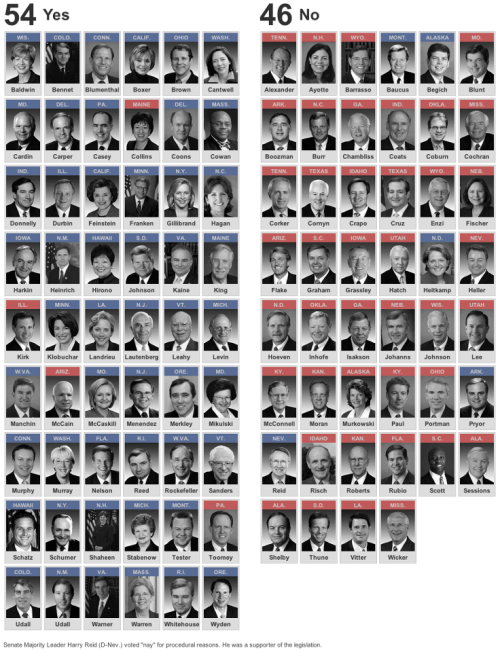 "See the second-to-bottom row of the ""no"" votes? That lone Democrat? They miscounted the Democrats that voted against Toomey-Manchin: there were five Democrats who'd rather criminals have guns instead of inconveniencing paranoid separatists, et. al. Harry Reid knew it was going down and he didn't want to give his most rabid and irrational constituents any more read meat to chew on. Harry Reid is the perfect example of what I mean when I say Democratic politics is the triumph of pragmatism over principles."