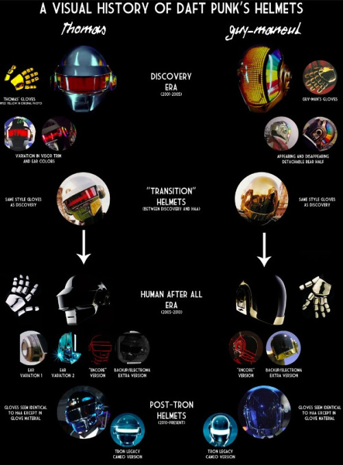 Evolution of Daft Punk Helmets (vía Evolution of Daft Punk Helmets - Neatorama)