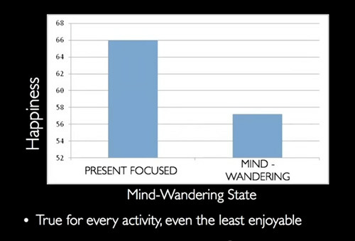 The science of how your mind-wandering is robbing you of happiness.