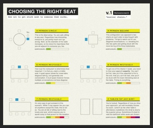 nickdouglas:  Choosing the Right Seat, by Alex Cornell