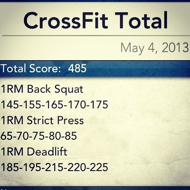 PR'd on CrossFit Total by 20 points with PR's in Back Squat (by 5#), Strict Press (finally!!!! By 5#) and Deadlift (double PR!! By 10#). Sweet! I'm good with that! #crossfit #wod #crossfitgirls #pr #weightlifting #fitness #strong