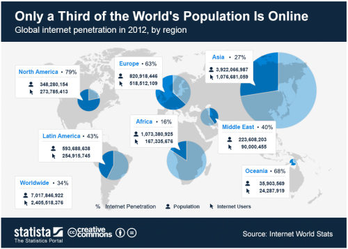 futurist-foresight:  A look at internet usage globally. futurejournalismproject:  Only A Third of the World's Population is Online Via Statista. Select to embiggen.