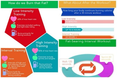 get-right-with-mike:  Burning Fat 101