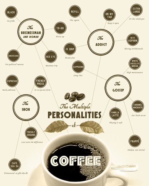 nevver:  The Multiple Personalities of Coffee (larger)