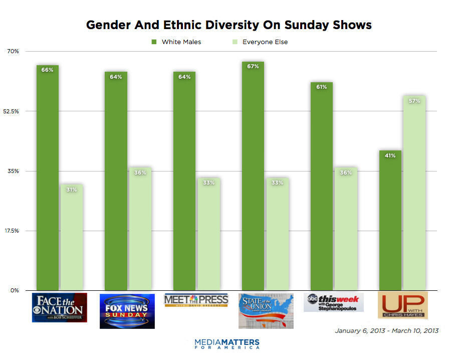How Chris Hayes' Show Differs From Other Sunday Shows In One Chart (via @JessLevin)