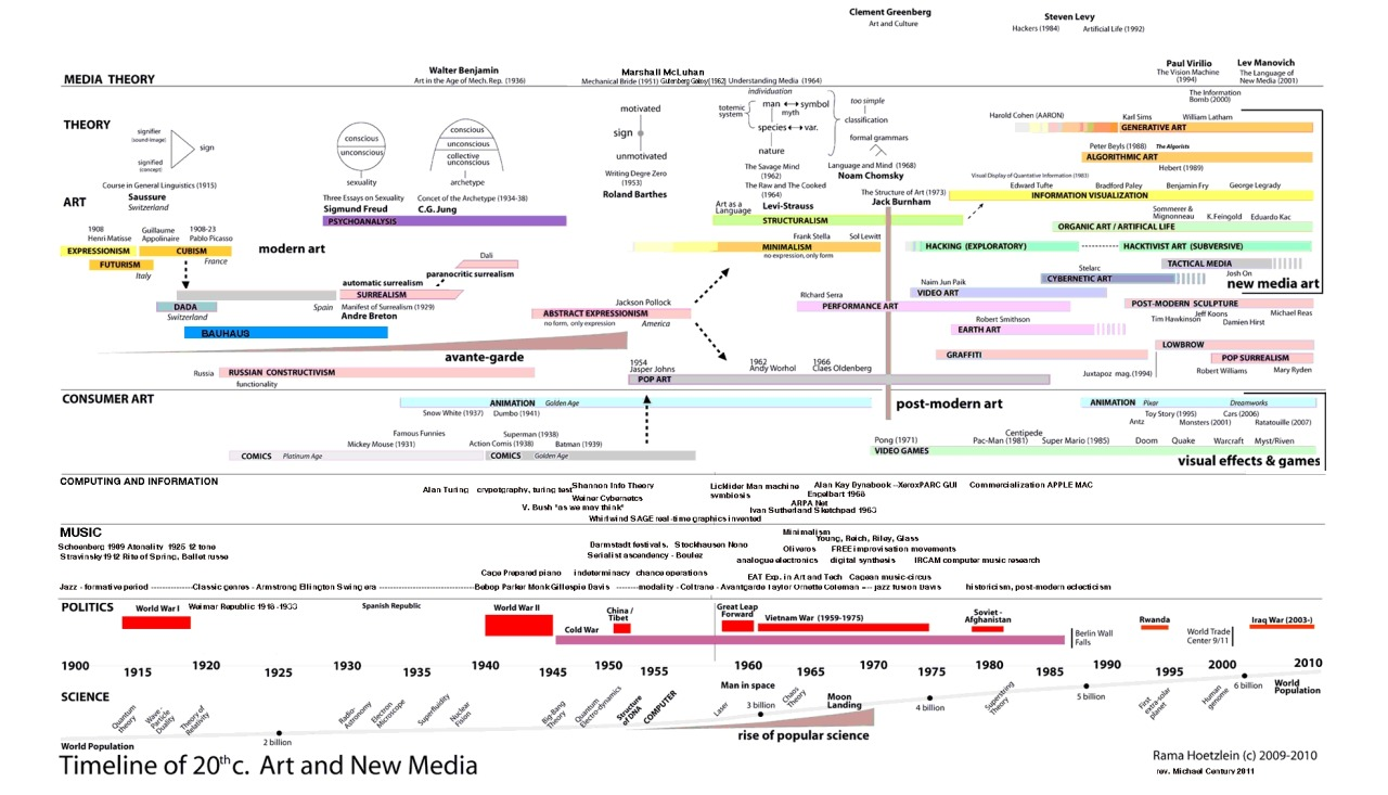 A Timeline of 20th Century Art and New Media, via Kyle McDonald [Click for Hi Res version here]
