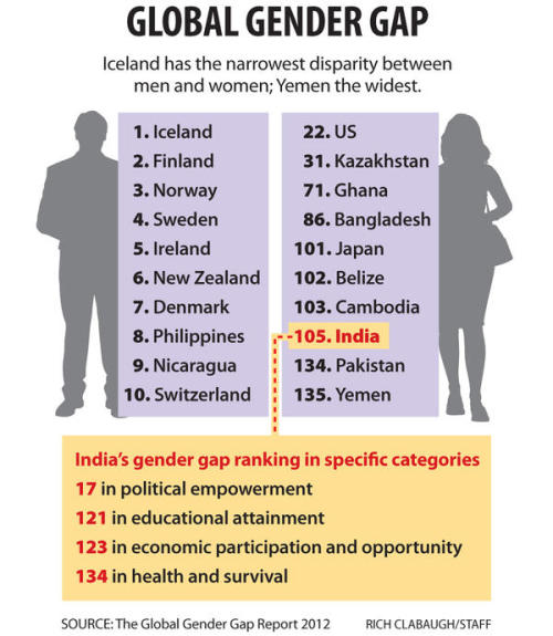 Graphic by: Rich Clabaugh/The Christian Science Monitor Global Gender Gap: This week the Pentagon announced American women will be allowed in combat, and in India, court proceedings began for the five men charged in the controversial Delhi gang rape case. The Monitor examines how views about women are changing around the world. Beyond rape trial, a bigger question about women's status in India Women allowed in combat: Will that mean it's less safe for men? Women and language: When young women find their 'creaky' voice