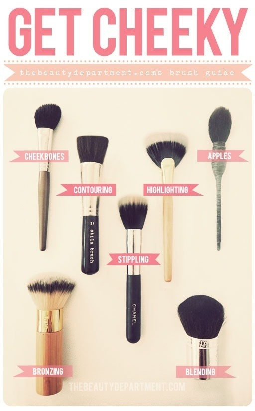 cirothsmakeupblog:  Thank you thebeautydepartment for this cheek brush guide.  Have a great day. -Ciroth