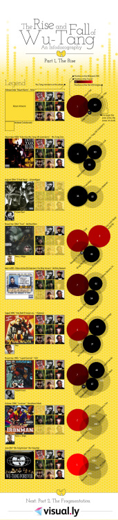 Rise of the Wu-tang: visualizing the history of the most famous rap group in the world in this timeline infographic.