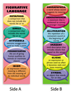 Figurative Language - Definitions (Source)