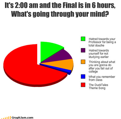 mentalflossr:  Finals Week in Graphs and Charts