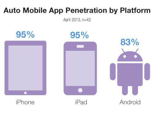 Penetration of mobile apps by platform in the Auto industry.  More about our new Auto study at: http://www.l2thinktank.com/research/auto-2013/