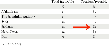 A recent Gallup poll showed 81% of Americans have an unfavorable view of Pakistan. When you hear Pakistan you might think of drone attacks, or Malala being shot, or acid attacks, or Osama hiding out, or minorities being massacred on a daily basis. All that is true, and believe me it hurts. But you know what? Pakistan is more than that. It's the truck art that greets you each time you walk the streets. It's the mango lassi on a hot day, and the Kashmiri pink chai at weddings. It's our shalwar kameez fashion, our Sufi poetry, and our music, from Ghazal, to Qawwali, to Bhangra. It's 175 million people waking up everyday to live their lives, not to be labelled as terrorists, or as victims.