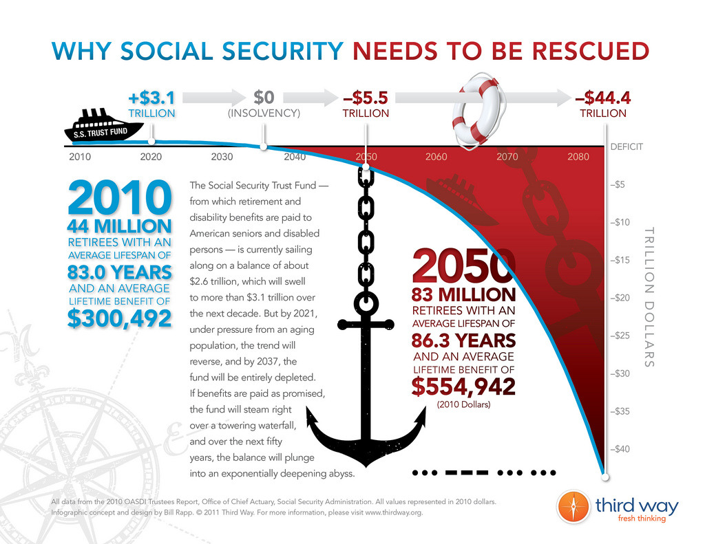 "Saving Social Security In 2015, taxes won't cover Social Security payments. In 2025, total income for Social Security will be less than total outlays. In 2035, Social Security will take in $500 billion less than it pays out. In 2045, the Social Security Trust Funds will be $8 trillion in arrears. In short, without changes, the inter-generational promise of Social Security—our nation's most important social insurance program—is a false one. Third Way proposes a ""Savings-Led"" Social Security reform plan that actually increases the program's progressivity. Our plan makes roughly two dollars in benefit reductions for every one dollar in revenue increases, and achieves solvency while enhancing economic growth. READ: Saving Social Security"