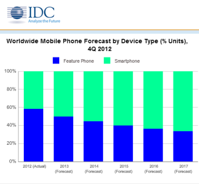 Report: Smartphones Expected to Outship Feature Phones for First Time in 2013