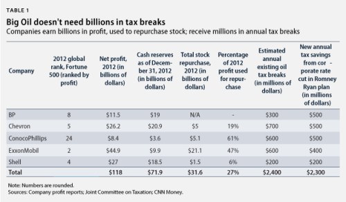ICYMI: The President's 2014 budget eliminates $39B of special tax breaks for Big Oil companies over the next decade.