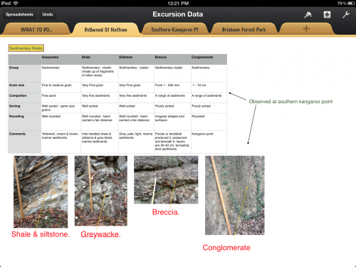 Using iPads In Scientific Fieldwork  Traditionally, while engaging in fieldwork, students made handwritten notes and drawings. More recent classes have taken photos with cameras / phones and then, after the excursion, labelled these images in Word or something similar. The biggest drawbacks of these techniques have been illegible or poorly sequenced notes, and inaccuracies in image labels due to time delays between fieldwork and accessing a computer. This year, each of my students took their iPad 2 into the field, using it as the main tool for collecting and organising observations.  This resulted in significant improvements.