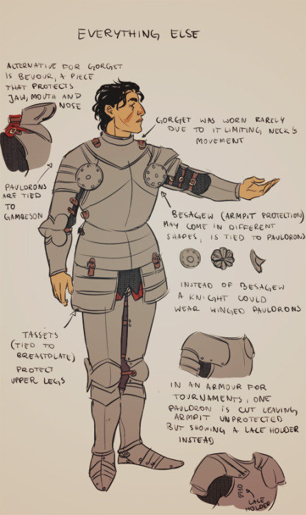 perplexingly:  There's always space for yet another armor tutorial, right? (ノ´ヮ´)ノ*:・゚✧ Note that the armor I drew would be worn around 15th century, the more into the future the less and less components knight's armor had (i. e. in early 14th century instead of greaves a knight would wear long boots only; in 12th century knights didn't wear plate breastplates and instead a chain mail only). Also the design of armor pattern changed by year and was different in every country (i.e. in eastern Europe armors, while still looking European, were heavily influenced by Turkey). so just make sure you always do research whenever drawing an armor. And one more thing to keep in mind is that armors were expensive, knights wearing a full plate armor weren't an often sight. Some links that may be useful: Armour Archive (I strongly suggest to browse its forum, there is no country or period of which armor wouldn't be discussed) Therion Arms (armorer's page; each accessory is photographed in big resolution and several time so it's a nice page to use as reference for drawing) Revival Clot