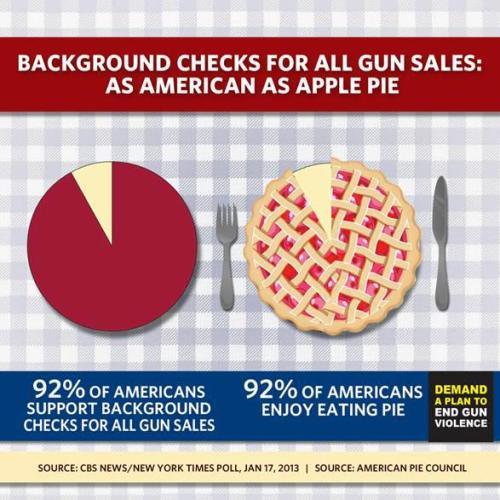 Background checks for gun sales. The most popular thing ever? via Demand a Plan