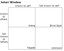 psych-facts:  The Johari window is a technique created by Joseph Luft and Harrington Ingham, used to help people better understand their relationship with self and others. It is used primarily in self-help groups and corporate settings as a heuristic exercise… read more. (submitted by eahxoxo)