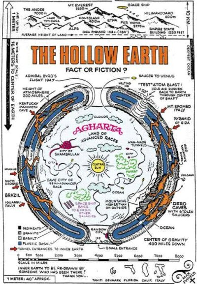shelbot:  Hollow Earth Map c/o  strange maps blog. (Geez, my Google Reader is starting to get filled with even more strange finding websites).