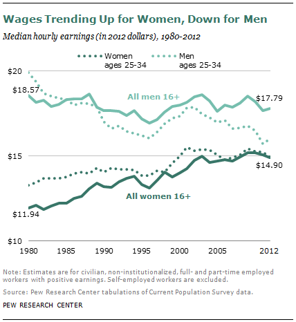 pewresearch:  ICYMI: Our big report from mid-December on gender, wages and the workplace finds that millennial women's wages are nearly on par with their male counterparts — but that may change in years to come.  We're pretty close to parity between men and women for young adults, but it's not because incomes are rising for both men and women. It's because men are getting paid roughly $4 less per hour than they were in 1980, based on 2012 dollars. It's good to see the gender gap closing, either way.