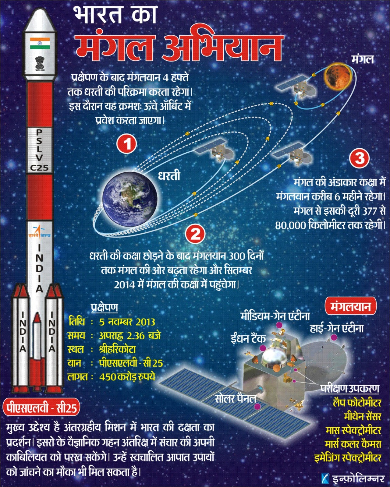 Science Visualized • INDIA SUCCESSFULLY LAUNCHES ...