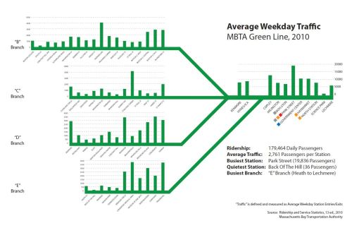 "transitmaps:  Boston MBTA Green Lne Average Weekday Traffic (2010) by Barrett Lane Wednesday's post, Subterranean Veins of Europe, and its discussion of design choices distorting data reminded me of this map/graph sent to me by Barrett Lane last year. At first glance, this is a really neat and cleverly devised concept: the ridership numbers for each station on Boston's Green Line are presented in the form of a stylised map of the lines, with vertical bars representing those numbers. It looks great, there's some solid data behind the graphic, and the visual conceit is very appropriate. However, there's one major flaw that — for me — stops this graphic from being a total success. Barrett has used three different vertical scales for his graphs, which prevents rapid visual comparison between numbers (which one might say is the whole point of graphical presentation of data). The same height represents 5,000 riders on the ""B"" and ""C"" branches, 4,000 riders on the ""D"" and ""E"" branches, and 20,000 on the main trunk line. The graphic would be far more effective if the bars for the trunk line stations towered above those of the branch lines, don't you think? (Source: Barrett Lane)  Cam Booth just gave me a shout out.  Woot!"