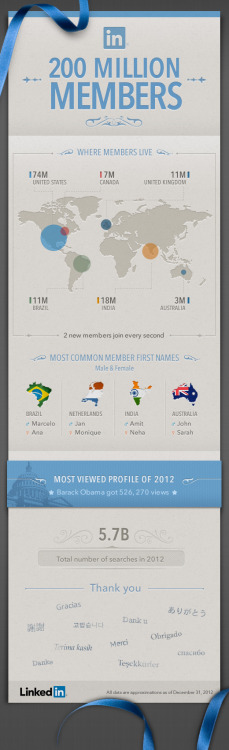 LinkedIn hits 200 Million members. Very interesting info graphic.