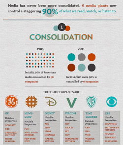 g13classified:  anxiolyticsallday:  232 media executives control the information being fed to 277 million Americans. Think about what you know.   Wow that shit crazy…