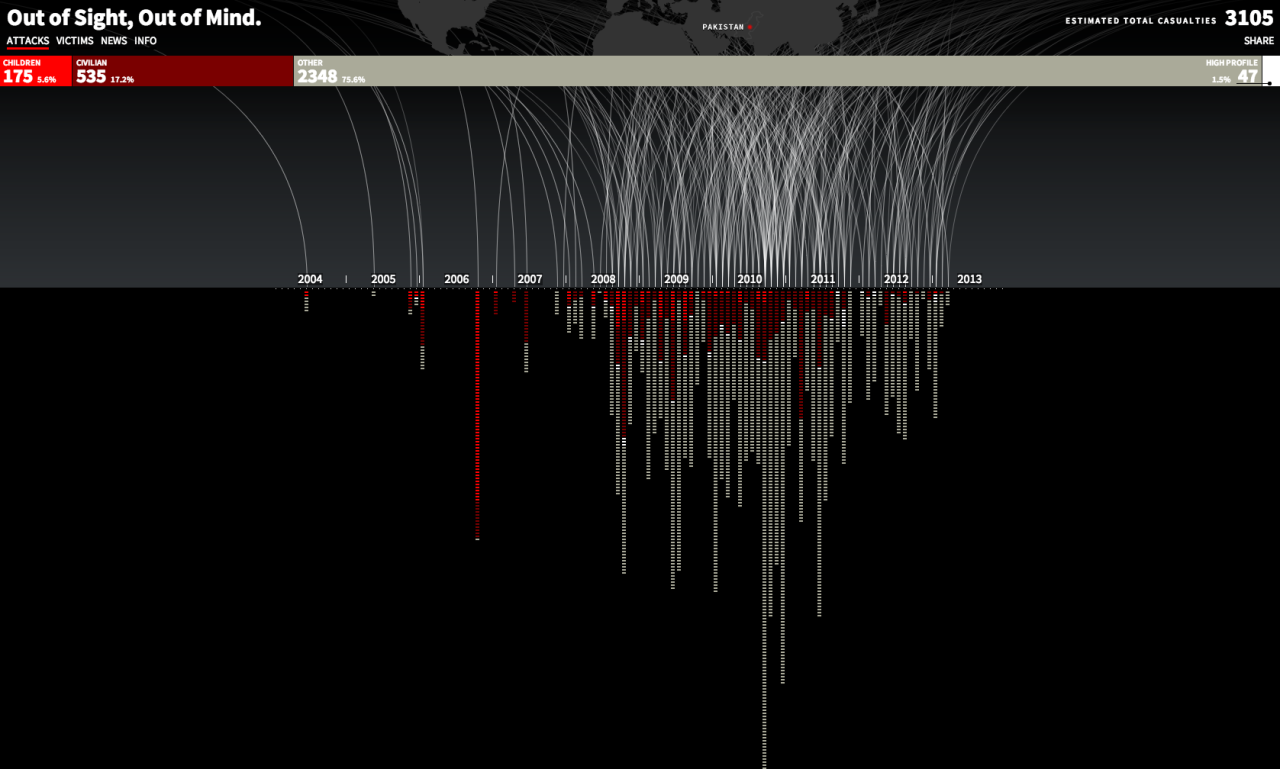 Visualizing the human impact of drone strikes