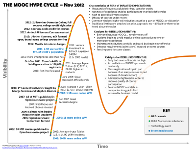 The MOOC Hypecycle. I was just wondering about this. Anyway, I think developments in open education are far from finished, but that the 'hype' of MOOCs may indeed diminish a bit this year or the next. I do think, however, that sustainable business models will emerge: value added services will be offered, most importantly assessment & accreditation, expert feedback/sessions, reputation and match-making, networking benefits, relevant affiliate marketing (books, university sign-up, tools), etc. There are just a lot of possible ways to maintain a free offer of high-quality content and courses, meanwhile offering all kinds of for-profit services.