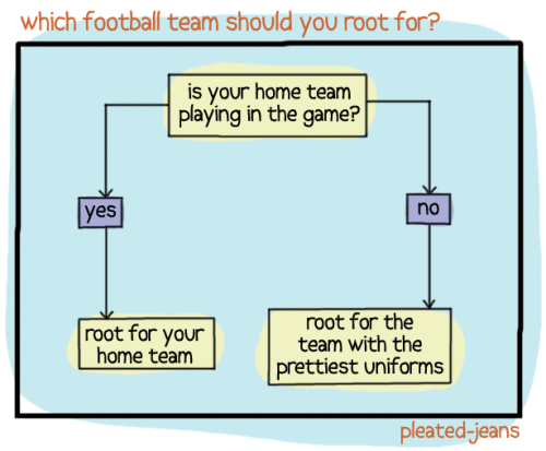 pleatedjeans:  flowchart: which football team should you root for?