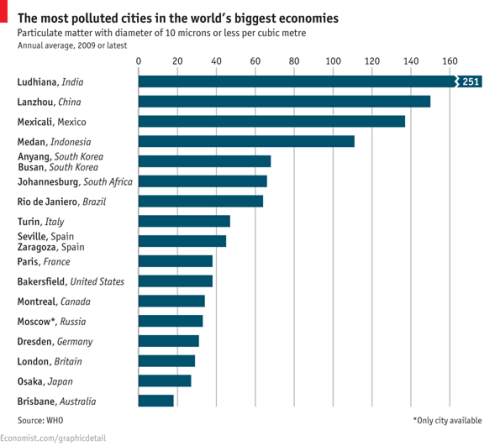 Choked: the most polluted cities in the world's largest economies (according to The Economist/WHO). The answers may surprise you…