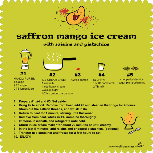An adaptation of David Lebovitz's Saffron Ice Cream. The first time I made this ice cream, I steeped the saffron for way too long (a tiny bit goes a looong way!) and the saffron flavor overpowered the mango. Round 2 - and it is much better with extra mango. P.S. I used Trader Joe's Spanish Saffron.