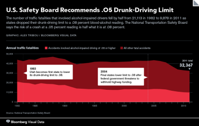 npr:  States should lower the definition of drunk driving to a blood-alcohol reading of no more than .05 percent, the National Transportation Safety Board's staff recommended, saying the U.S. is too tolerant of impairment behind the wheel. The safety board at a meeting today said the U.S. is behind other countries, including most of Europe, in having a threshold for drunk driving of .08 in all 50 U.S. states. — U.S. Safety Board Recommends .05 Drunk-Driving Limit - Bloomberg Graphic: Alex Tribou / Bloomberg Visual Data