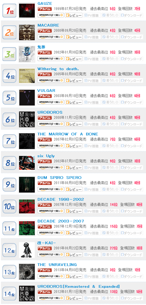http://www.oricon.co.jp/prof/artist/6902/ranking/cd_album/ Can't find sales NUMBERS tho :(