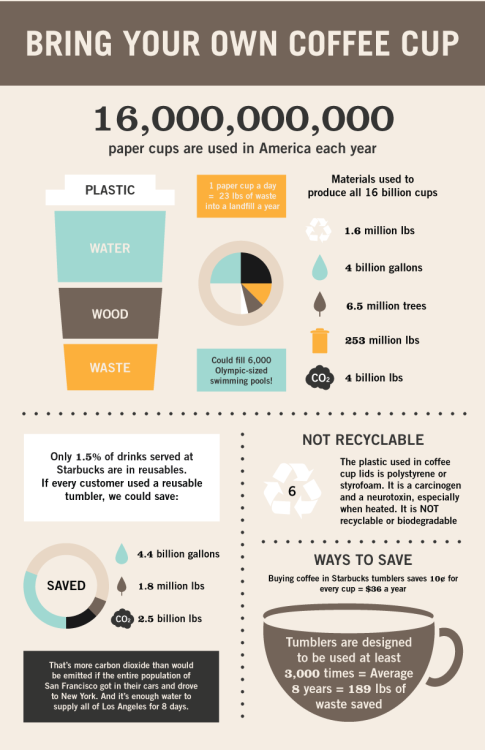 greensocietycampaign:  The Dark Side of the Coffee Cup (dun dun dun!)