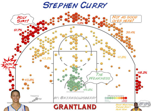 "steadyblogging:  ""CourtVision: Just How Good Are Stephen Curry and Klay Thompson? - The Triangle Blog - Grantland"" by Kirk Goldsberry (@kirkgoldsberry) ""a professor, a cartographer, and a contributor to Grantland"" Re Steph Curry:  He's an incredible shooter. In fact he may be the best in the world at converting jump shot opportunities into points. To borrow a concept from the legendary Bob Ryan, if the aliens came down and challenged humanity with a winner-take-all game of H-O-R-S-E, of all the current NBA players I would definitely nominate Stephen Curry to be our representative in that game. Curry's shot chart reflects this greatness; he puts up stellar numbers virtually everywhere along the perimeter."