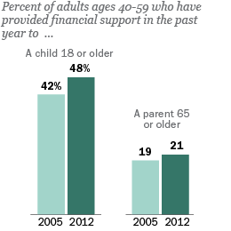 "Just Released: The Sandwich Generation Nearly half of all adults in their 40s and 50s are now part of the ""sandwich generation""—that is, they have a parent age 65 or older and are either raising a young child or supporting a grown child. The financial burdens on this group of middle-aged adults have increased significantly since 2005, as more are now providing financial support to their grown children. More: http://pewrsr.ch/YfgIcv"