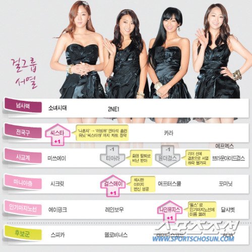 1st tier: Girls' Generation, 2NE1; 2nd tier: SISTAR(+1), KARA; 3rd tier: miss A, T-ara(-1), Wonder Girls(-1), f(x)(between 2nd&3rd tier), Brown Eyed Girls; 4th tier: SECRET, Girl's Day(+1), After School, 4minute; 5th tier: A Pink, Rainbow, Nine Muses(+1), Dal Shabet; 6th tier: SPICA, Hello Venus, Ladies' Code, AOA