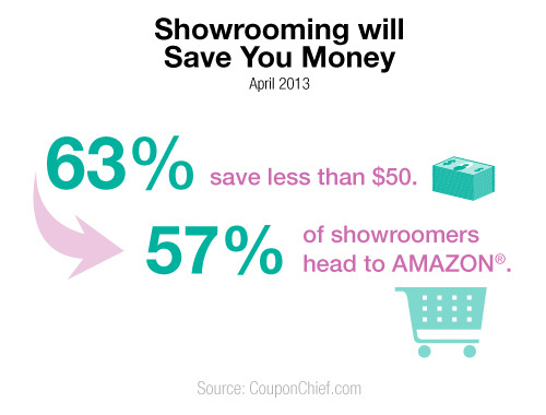 Showrooming saves shoppers money.
