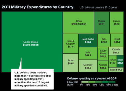 azspot:   Why $46 Billion in Pentagon Cuts Shouldn't Make Us Less Safe