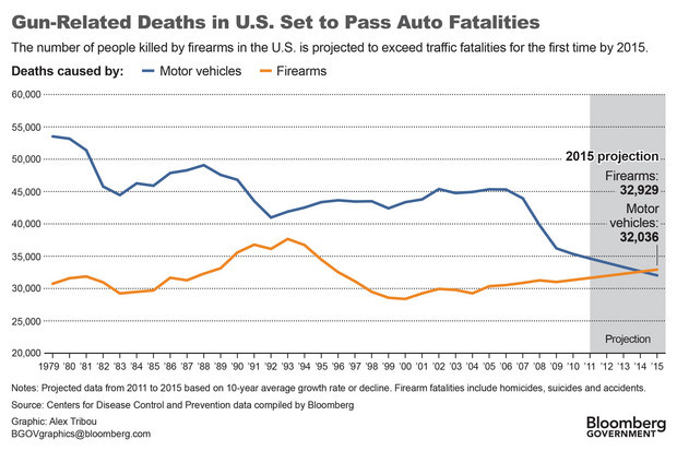 American Gun Deaths to Exceed Traffic Fatalities by 2015 Read: Bloomberg