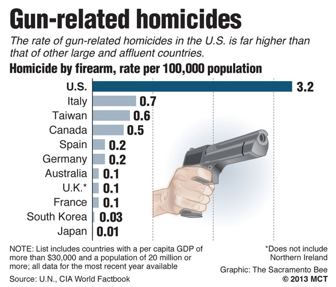 cognitivedissonance:  But, but, if we have gun control, criminals will have all the guns! ALL THE GUNS! IT'LL BE MURDERDEATHGUNVILLE YOU GUISE! Or not…