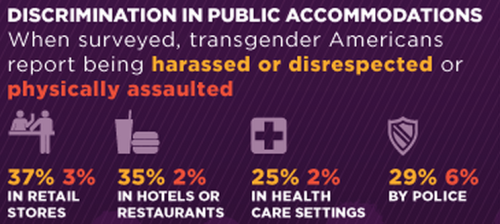 queerability:  Discrimination in public accommodations When surveyed, transgender Americans report being harassed or disrespected or physically assaulted. 37% and 3% in retail stores. 35% and 2% in hotels or restaurants. 25% and 2% in health care settings. 29% and 6% by police