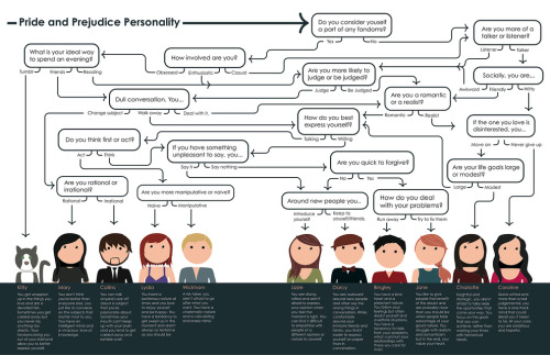 "sdiaz101:  (via Which ""Pride And Prejudice"" Character Are You?)  Flow chart! Flow chart! I am both relieved and slightly disappointed that I am not Mary. Always felt a lot of kinship for Mary."