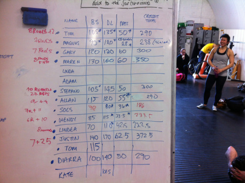 CrossFit Total: 238  Scaled strict press to KB snatch (right arm) due to shoulder.  Cindy 10 min: 7 rounds  Did the pull ups kipping, shoulder felt great! Will be interesting to see if I suffer later…