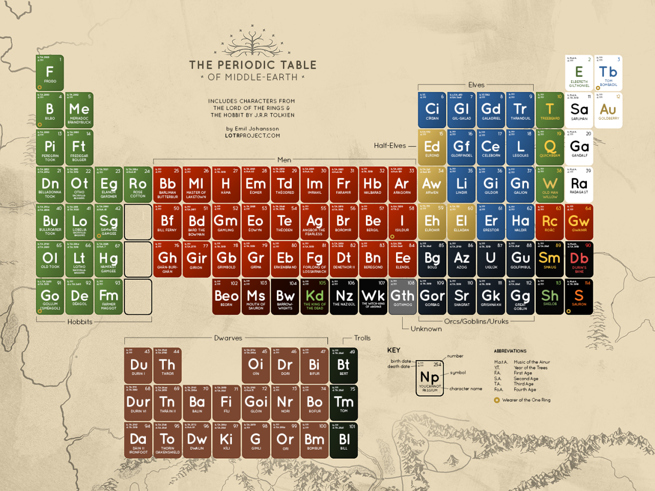 The Periodic Table Of Middle Earth Lord of the Rings + The Hobbit (via Times New Geek)